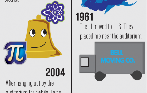 The history of the Bell